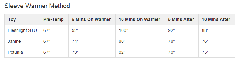 Results for warming toys with the Sleeve Warmer Method