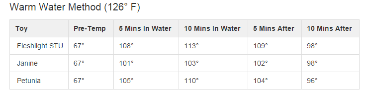 Warm Water Results for water starting at 126 degrees Fahrenheit
